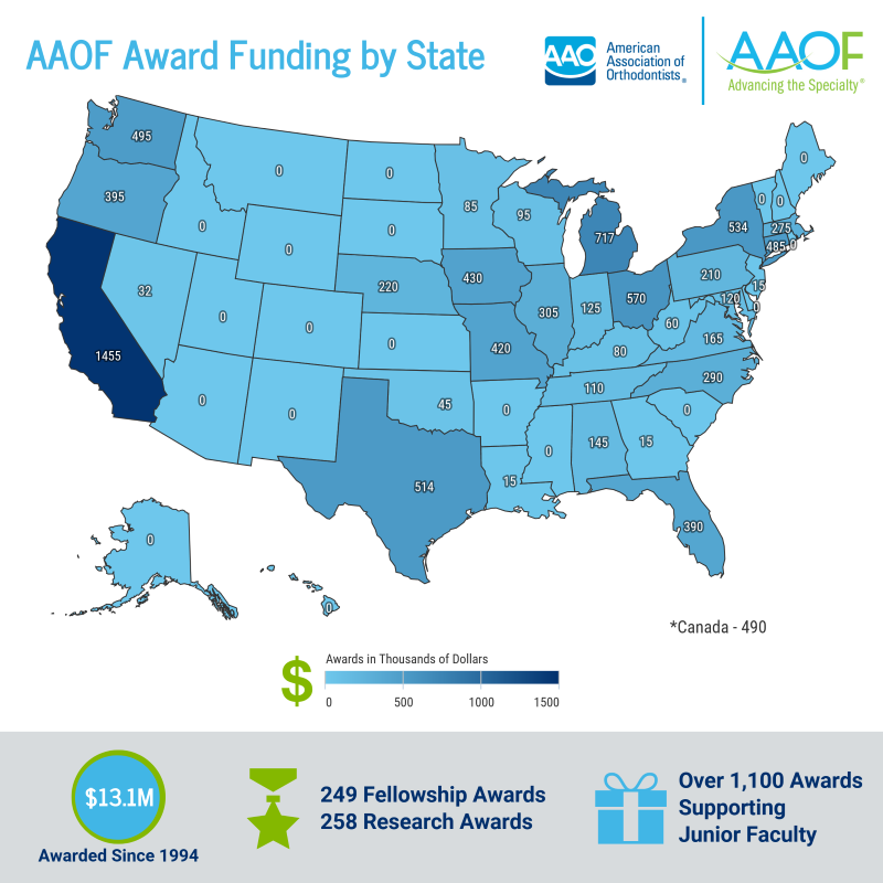 Award Funding By State